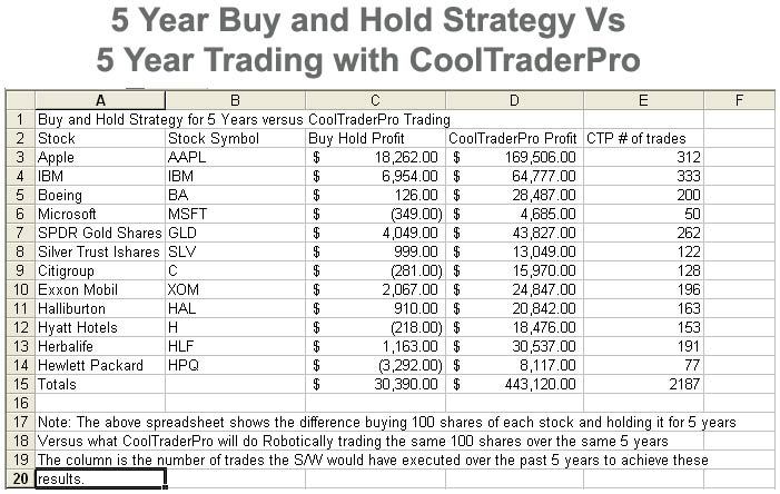 Buy and Hold Strategy Vs Cool Trade S/W